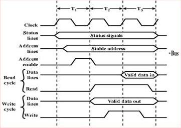 Pengertian menurut para ahli maret 2017 gambar timing diagram ccuart Choice Image