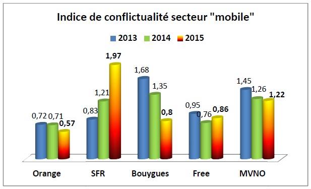 L indice de conflictualité en 2015