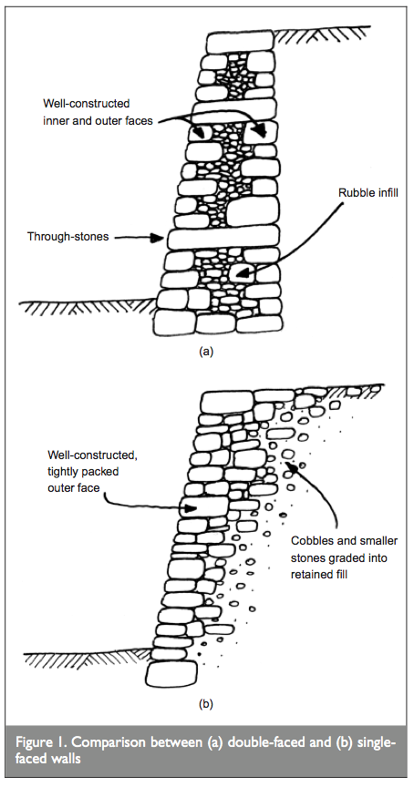 Dry Stone Resource: Limit-equilibrium assessment of