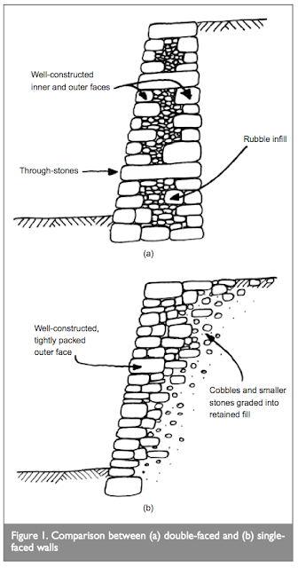 Dry Stone Resource