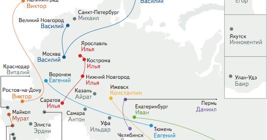 Top 10 Russian Names