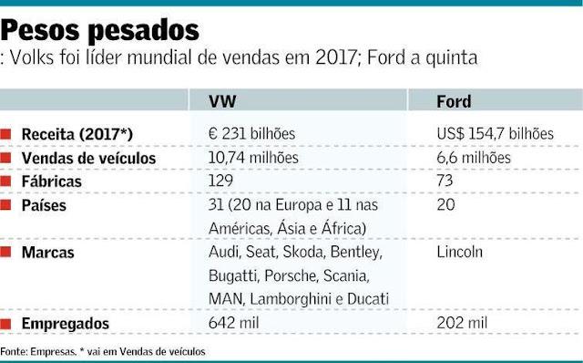Volkswagen x Ford