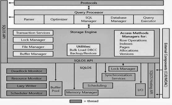 DBCC/DMV | A Learning HUB for SQL Server Administration