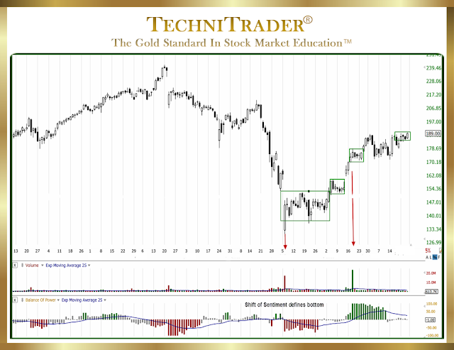 chart example of using a weekly view with a short term bottom formation - technitrader