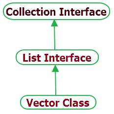 vector class hierarchy in java