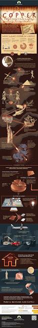 Cobre infografía