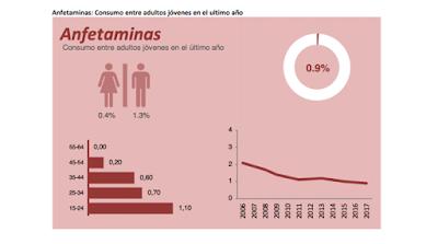 anfetaminas-consumo-último-año