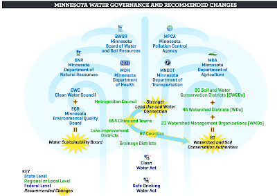 Minnesota Water Governance and Recommended Changes