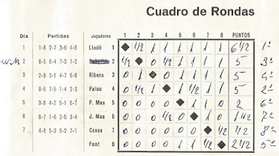Cuadro de rondas del I Torneo Nacional de Ajedrez de Granollers 1964