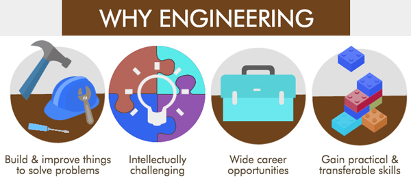 Why Studying Engineering