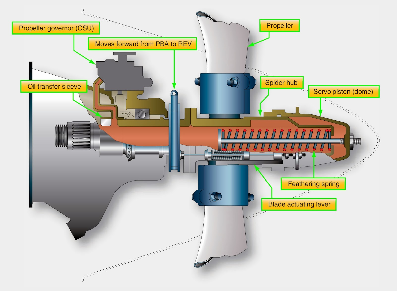 Aircraft Systems Pratt And Whitney Pt6 Hartzell Propeller System Engine Cylinder Sleeve Diagram