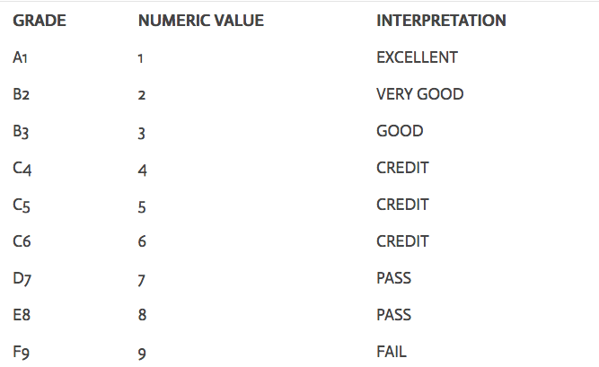 pass fail grading system This article is a summary of academic grading in australia  pass, and fail, while university of notre dame uses the scheme a, a–, b+, b, b–,.