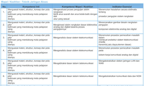 Kisi-Kisi Soal Pretest PPG SMK 2018 Teknik Jaringan Akses
