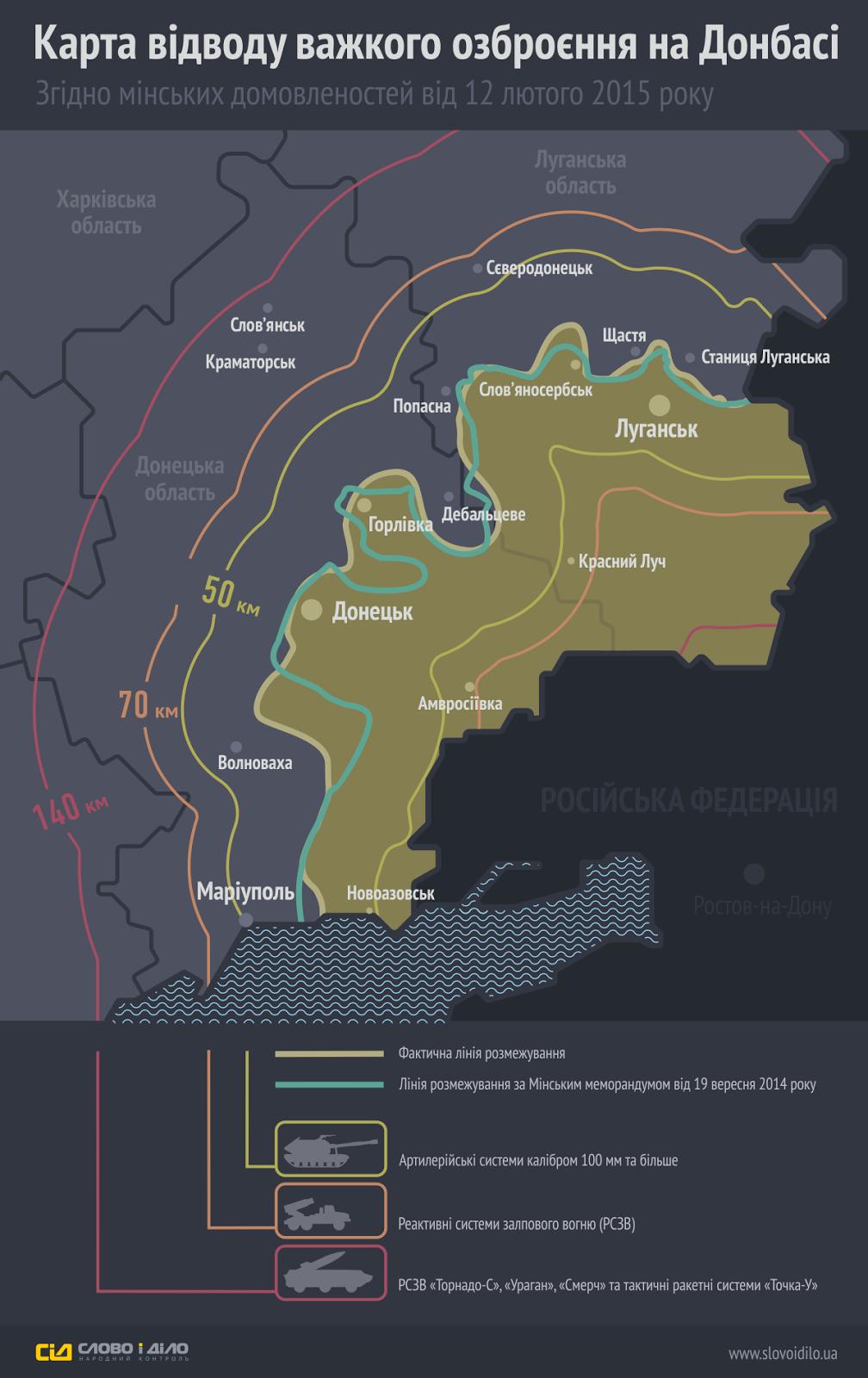 Лінія відводу озброєння згідно мінських домовленностей в України