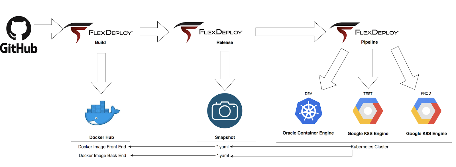 FlexDeploy Loves Containers: Build and Deploy Microservices to