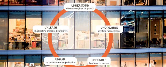 Disruptie in organisaties   Sogeti IT