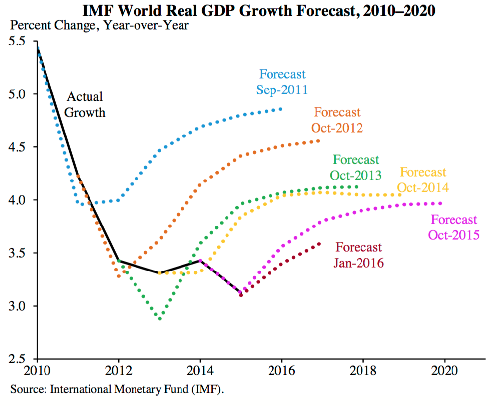 essay on global economic scenario