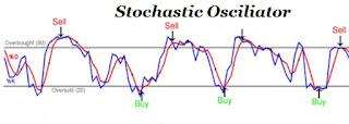 Indikator Stochastic Oscillator