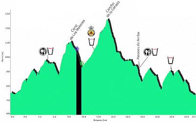 Trail Torrelaguna Perfil