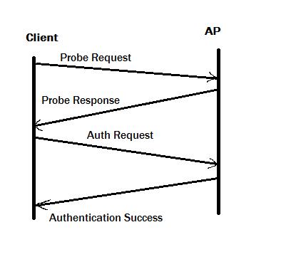 WiFi Hacking Basics Part 3 ~ Tech Inside