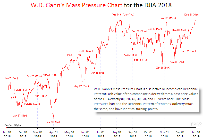 Time-Price-Research: W D  Gann's Mass Pressure Chart for the DJIA 2018