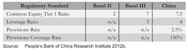 TABLE 1: Basel Standards and Domestic Implementation in China (Selection)