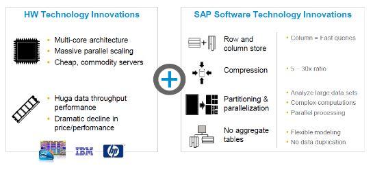 VENKAT SAP BASIS Interview Questions on SAP HANA Architecture