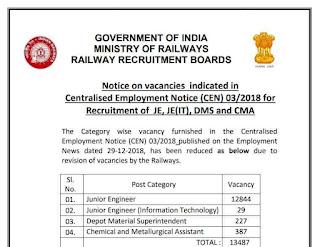 RRB JE 2018 Vacancies Reduced