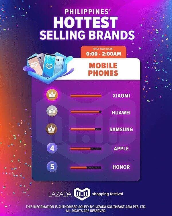 Xiaomi Tops Smartphone Brands at Lazada's 11.11 Campaign
