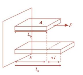 Materi Fisika Tegangan dan Regangan