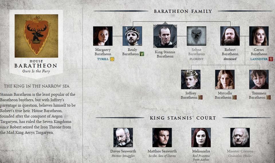 Gu a de game of thrones de la 2 temporada los lunes for Arbol genealogico juego de tronos