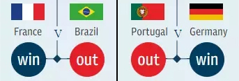 prediction world cup 2018 semifinal