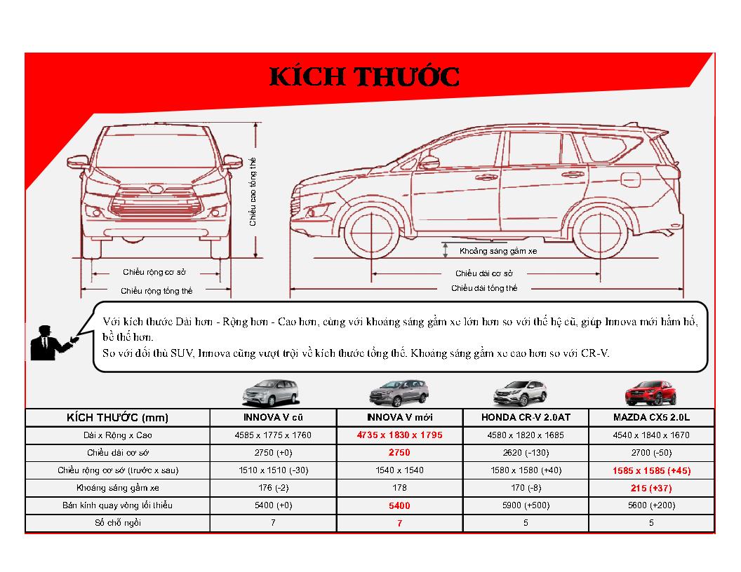 %2528Infographic%2529%2BInnova%2BV%2B2016%2B %2BVN Page3 - [Infographic] So sánh Toyota Innova 2.0V với Mazda CX-5 2.0 và Honda CR-V 2.0AT