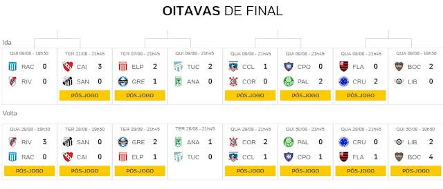 Classificação oitavas de final Copa Libertadores