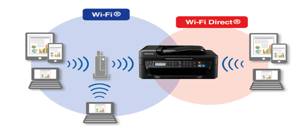 How To Connect My Hp Printer To Wifi
