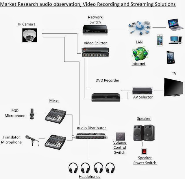 Market Research Video Recording and Streaming: Market