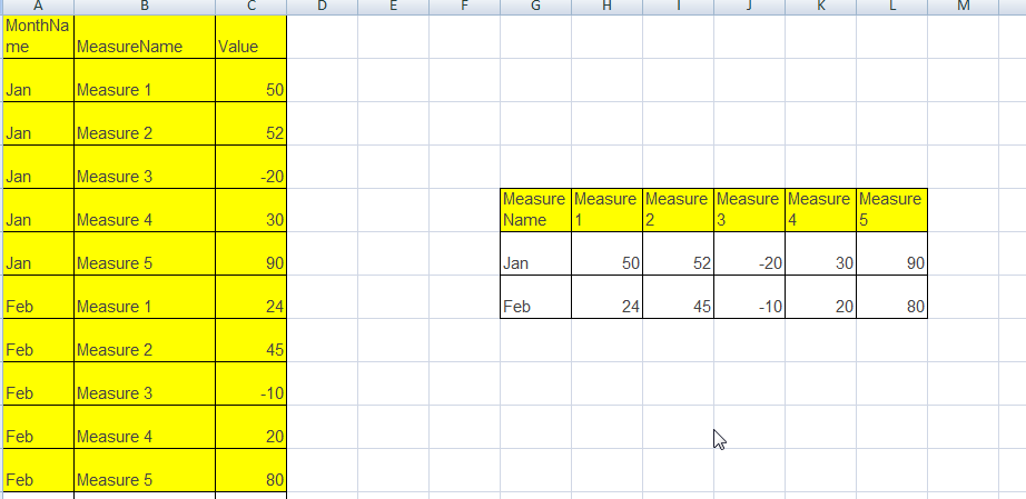 For this scenario after converting data into pivot format its possible to display multiple measures in waterfall chart see the below screenshots also management solutions with multi rh annavarapukavyaspot