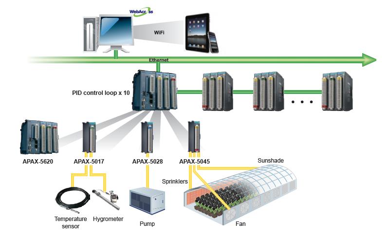 Nông nghiệp thông minh- Smart Agriculture sử dụng bộ điều khiển logic khả trình Advantech APAC và APAX