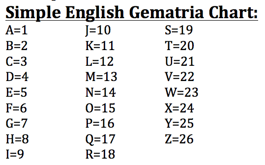 free to find truth: Gematria Tables (Simple English, English