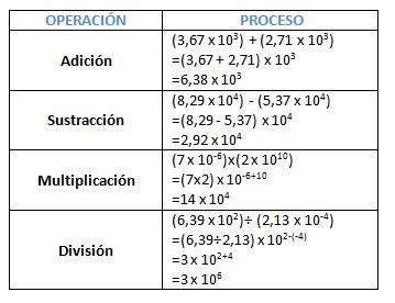 Resultado de imagen para notacion cientifica operaciones