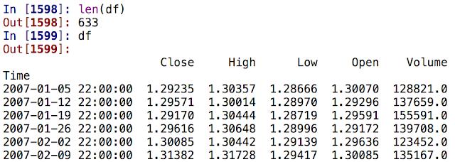 DJI/SPX Correlations to USD