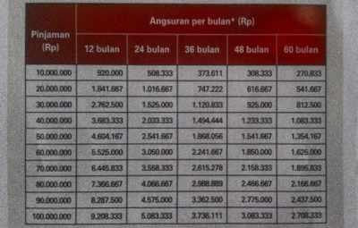 Tabel Pinjaman BNI Fleksi 200 juta untuk PNS dan Karyawan