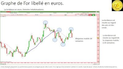 Analyse technique de l'or en euros [12/03/2017]