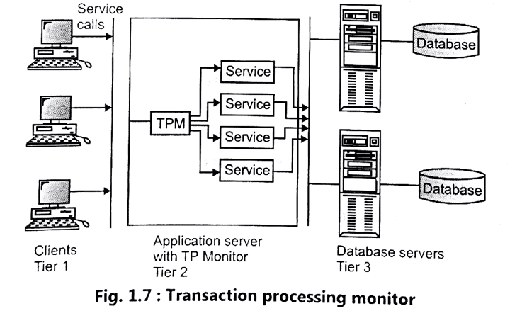 Transaction Processing Monitor.