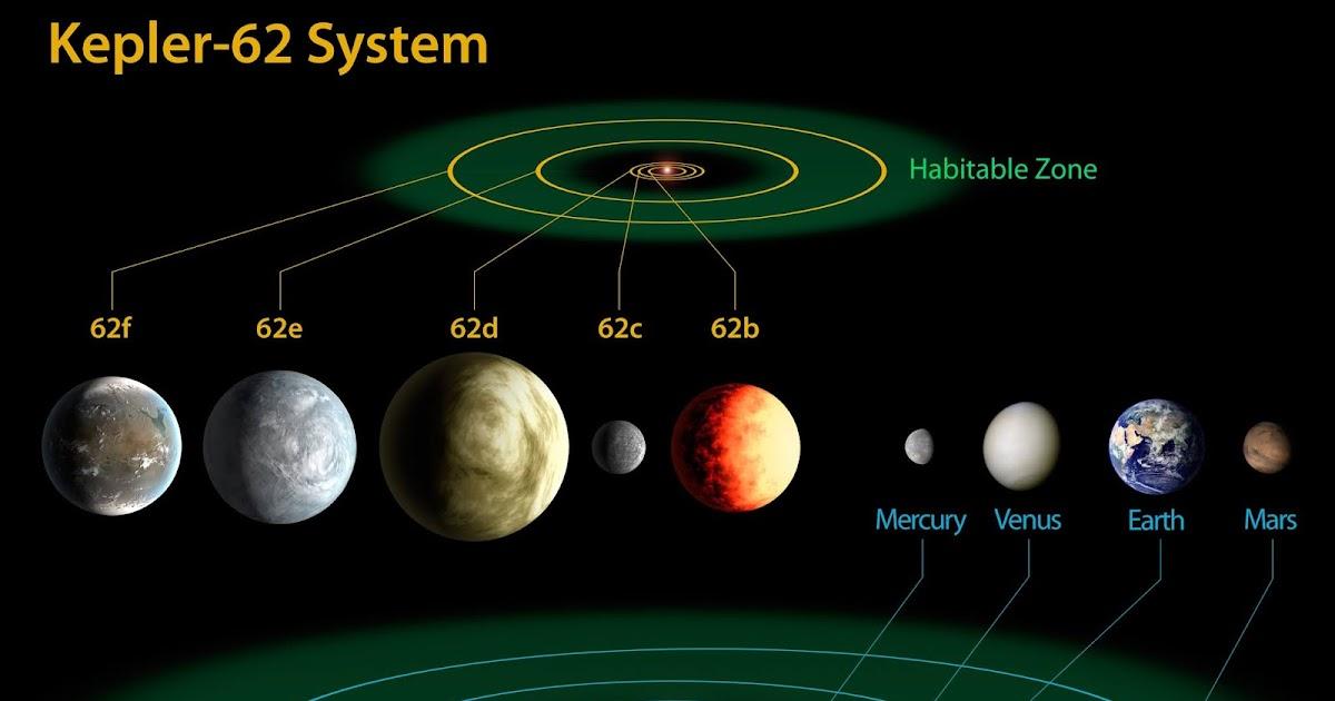 kepler planets habitable zone - 946×497