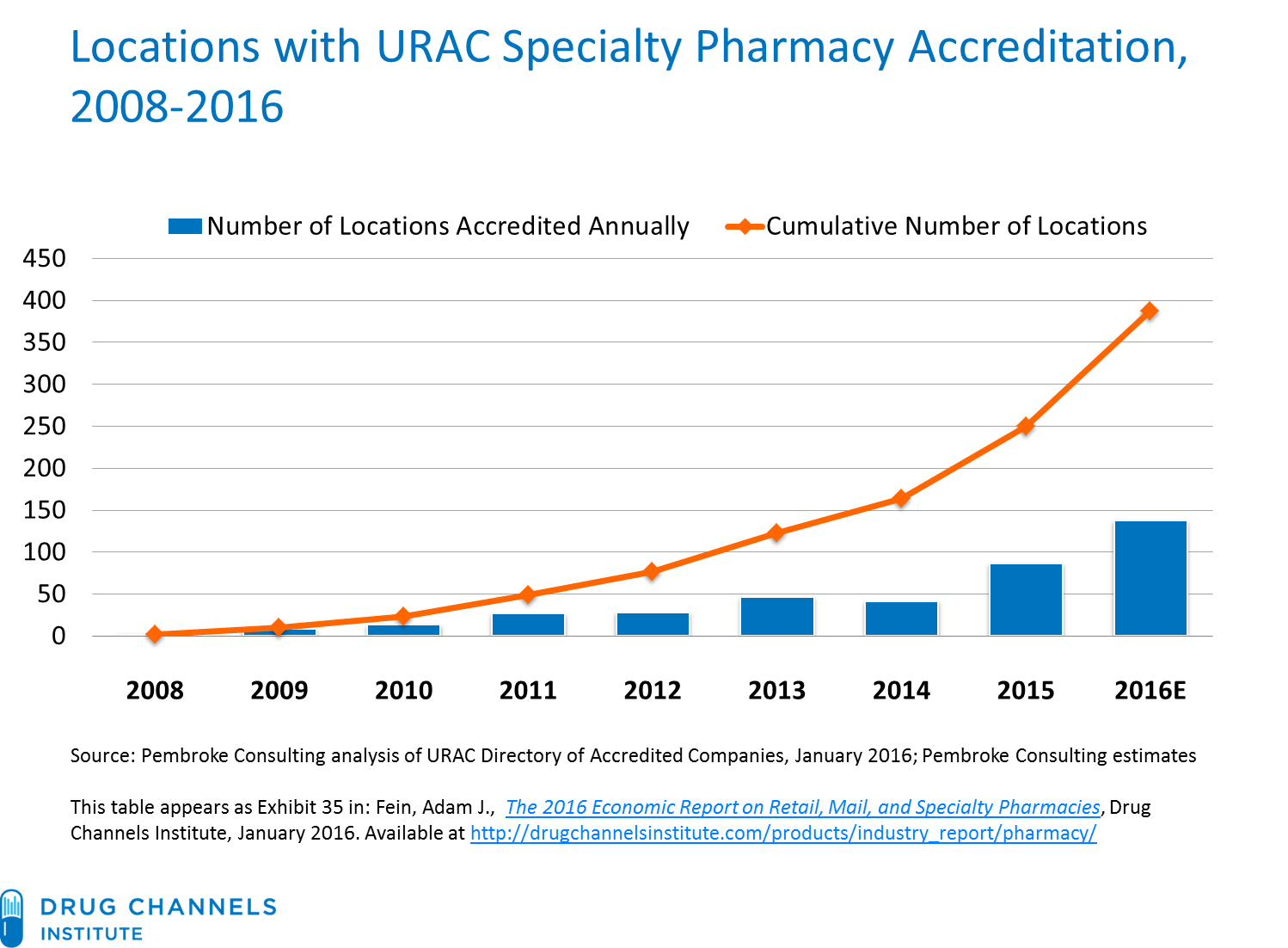 Drug Channels The Specialty Pharmacy Accreditation Boom Continues