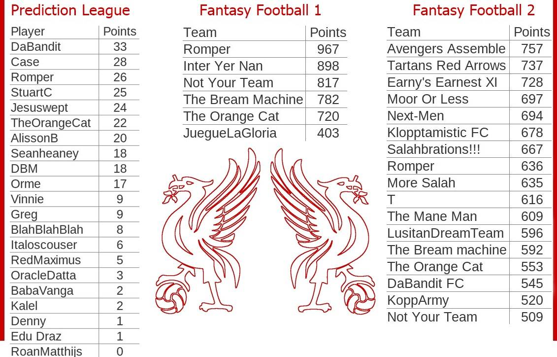 Fantasy-Football-And-Prediction-League-Tables-Game-Week-12