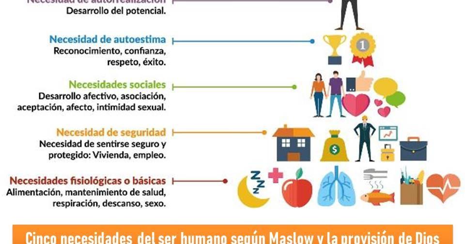 Blog : 5 NECESIDADES DEL SER HUMANO SEGÚN MASLOW Y LA