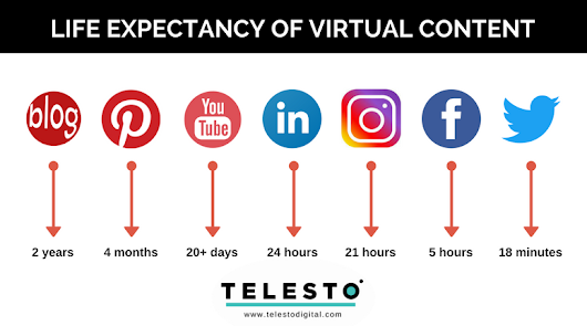 Life Expectancy of Digital Content, with a Twist