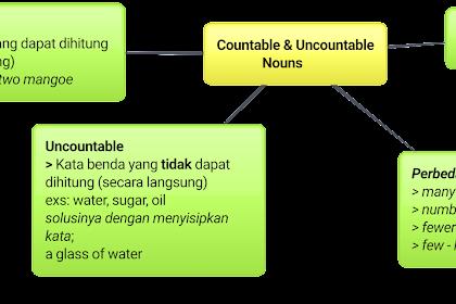 PENGERTIAN COUNTABLE, UNCOUNTABLE NOUNS